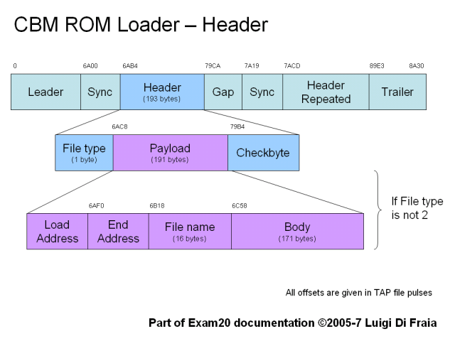 ROM loader header structure