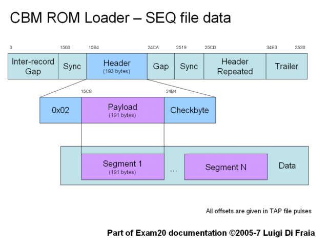 ROM loader SEQ data arrangement