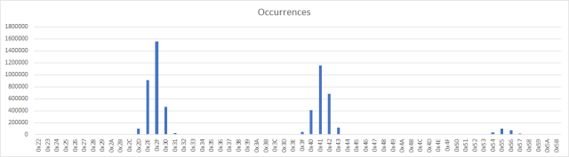 "Occurrences of TAP values in ""Cassette 50 side 2"" by Luigi Di Fraia"