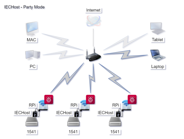 IECHost Party Mode setup by Luigi Di Fraia